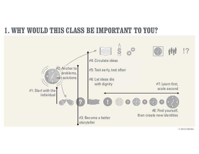 © 2015 COWAN+ 1. WHY WOULD THIS CLASS BE IMPORTANT TO YOU? $ !? ? ! ? ? ? #1: Start with the individual #2: Anchor to prob...