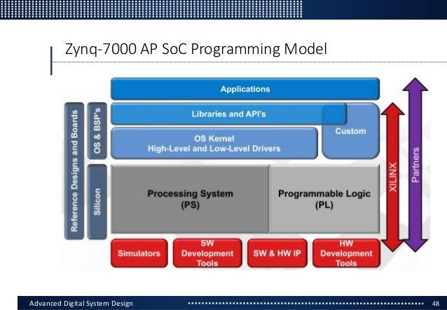 Software hardware co-design using xilinx zynq soc