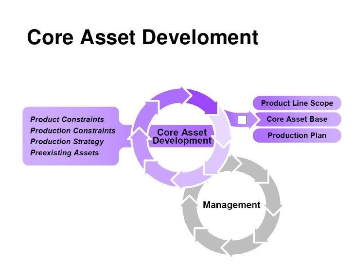 Core Asset Develoment