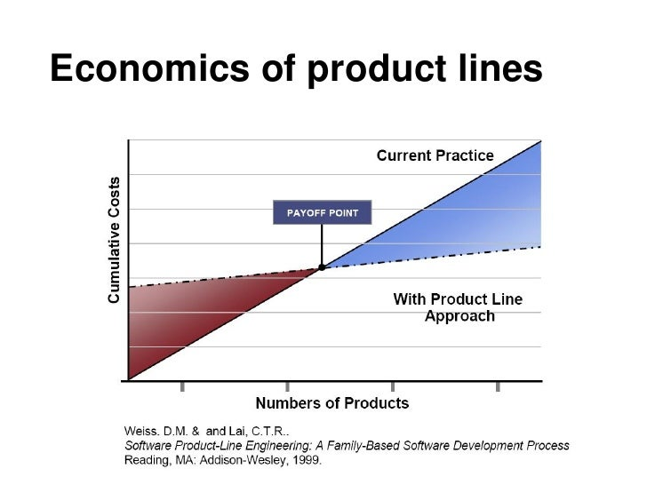 In summary     Software product lines epitomize the      concept of strategic, planned reuse.      The product line conc...