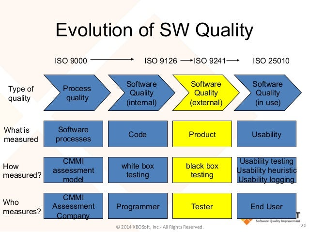 Software Quality Metrics Do's and Don'ts - QAI-Quest 1 ...