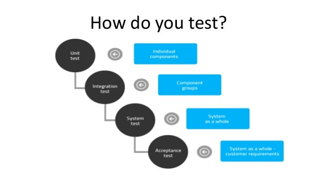 an overview of the test for the four people Hospitality marketing test 1 chapter 4 the marketing environment key terms baby boomers: the 78 million people  ch 4 overview - hospitality marketing test 1.