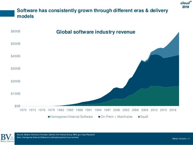 Battery Ventures | 5 2018 Software has consistently grown through different eras & delivery models $0B $100B $200B $300B $...