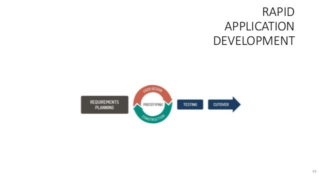 Introduction to the Agile Methods