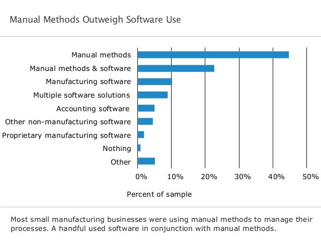 Manual methods Manual methods & software Manufacturing software Multiple software solutions Accounting software Other non-...