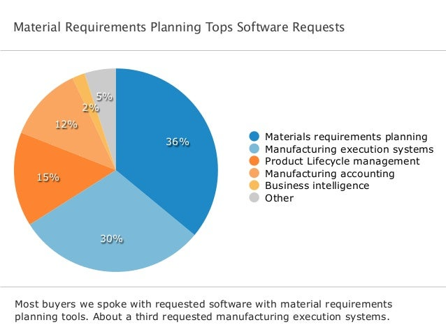 Material Requirements Planning Tops Software Requests Most buyers we spoke with requested software with material requireme...