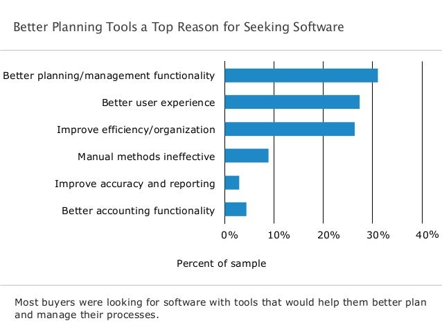 Better planning/management functionality Better user experience Improve efficiency/organization Manual methods ineffective...
