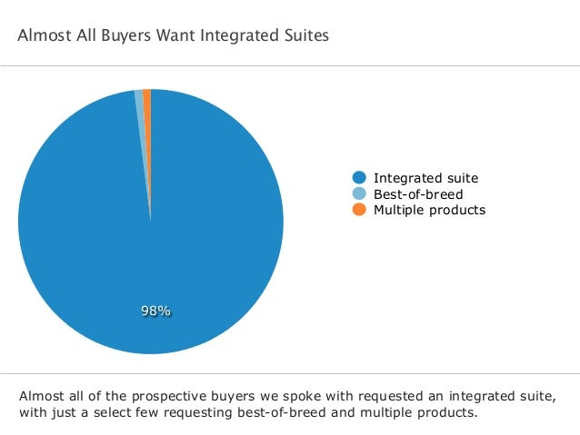 Almost All Buyers Want Integrated Suites Almost all of the prospective buyers we spoke with requested an integrated suite,...