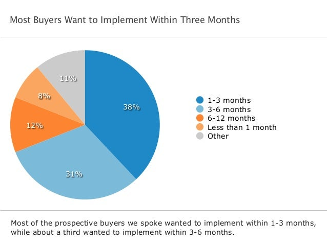 Most Buyers Want to Implement Within Three Months Most of the prospective buyers we spoke wanted to implement within 1-3 m...