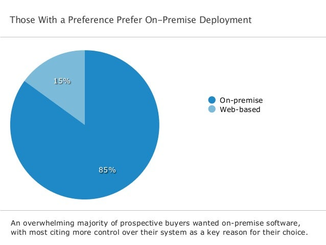 Those With a Preference Prefer On-Premise Deployment An overwhelming majority of prospective buyers wanted on-premise soft...