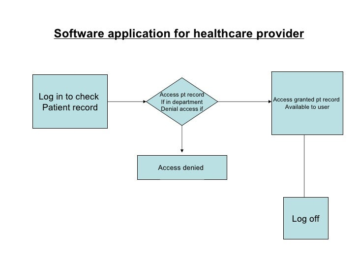 Software application for healthcare provider Log in to check  Patient record Access pt record If in department Denial acce...