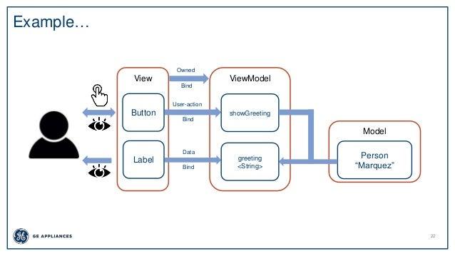 Mvvm Design Pattern In Ios