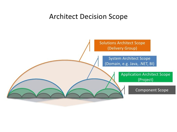 Software architecture for Solution architect