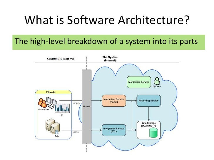 Software architecture for Is architecture