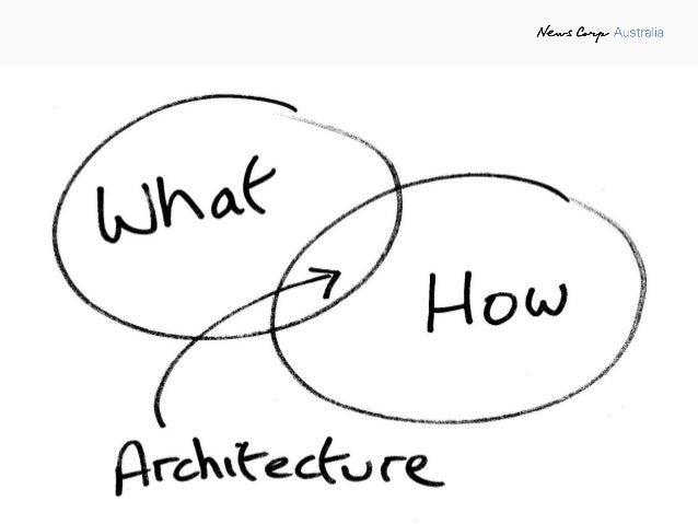 Modern Agile Software Architecture