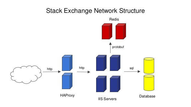 Software architecture for high traffic website