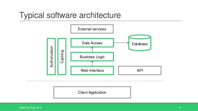 Software architecture also needs agile for Easy to use architectural design software