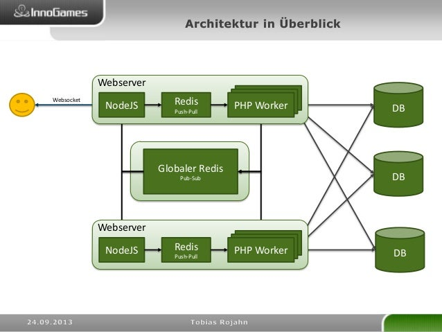 Softwarearchitektur eines modernen onlinespieles for Software architektur