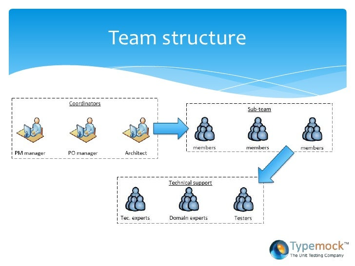 software team structure Team structure: creating and managing great teams june 12, 2014 by richa employees are the most important asset of an organization and teams are the building blocks of its success.