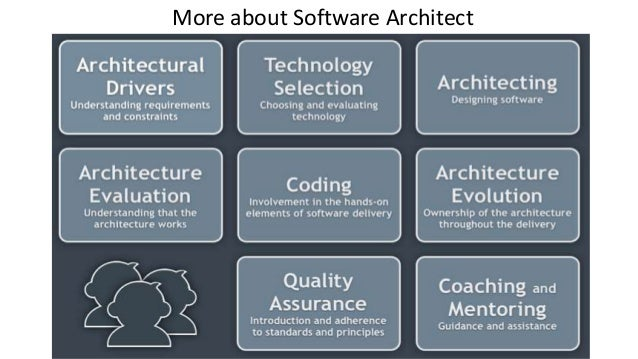 Software architecture introduction Architect software