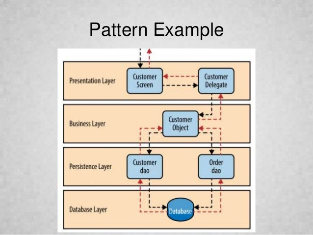 Microservices Architecture Design and Patterns