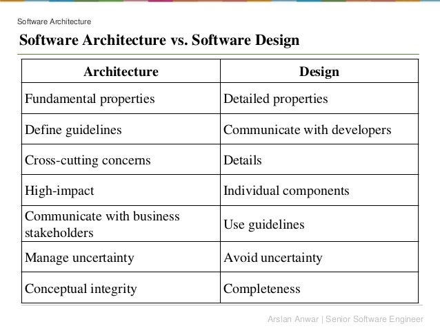 Architecture Design Guidelines