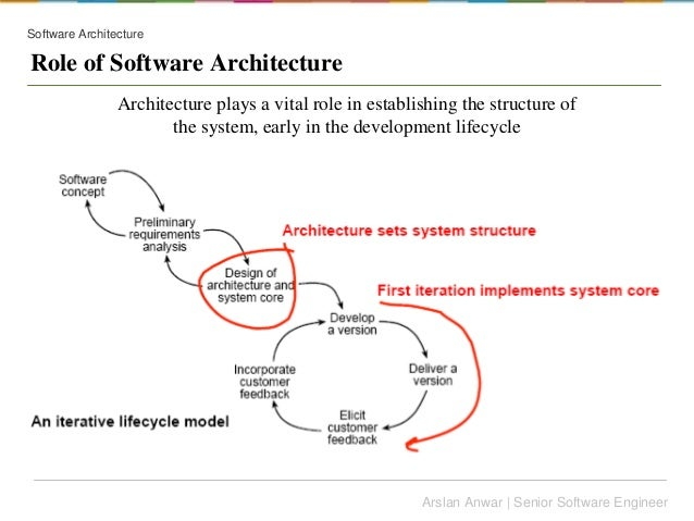 software architecture role of software architecture architecture plays