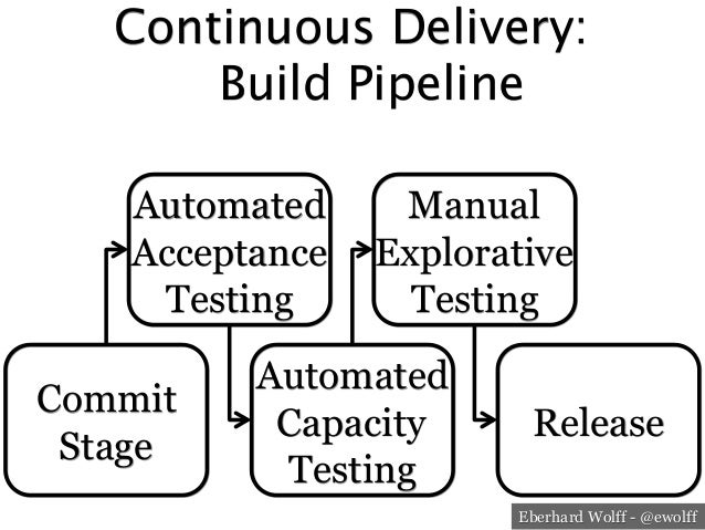 Software Architecture for DevOps and Continuous Delivery