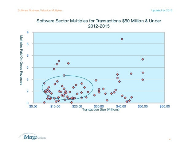 Business Valuation Multiples Paid for Technology Companies