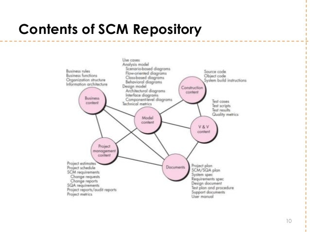 Software configuration management contents of scm repository 10 ccuart