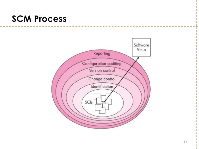 Software configuration management scm process 11 ccuart