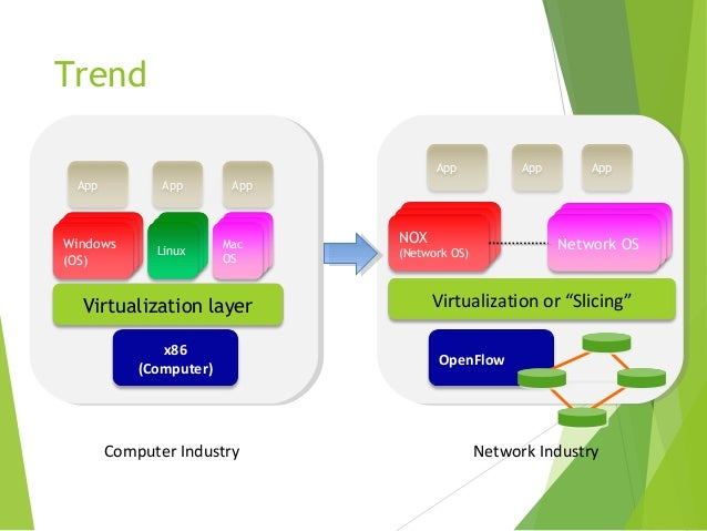 Software defined network and Virtualization