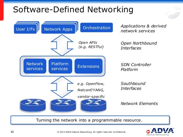 © 2013 ADVA Optical Networking. All rights reserved. Confidential.1212 Software-Defined Networking Turning the network int...