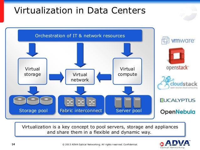 © 2013 ADVA Optical Networking. All rights reserved. Confidential.1414 Virtualization in Data Centers Virtualization is a ...