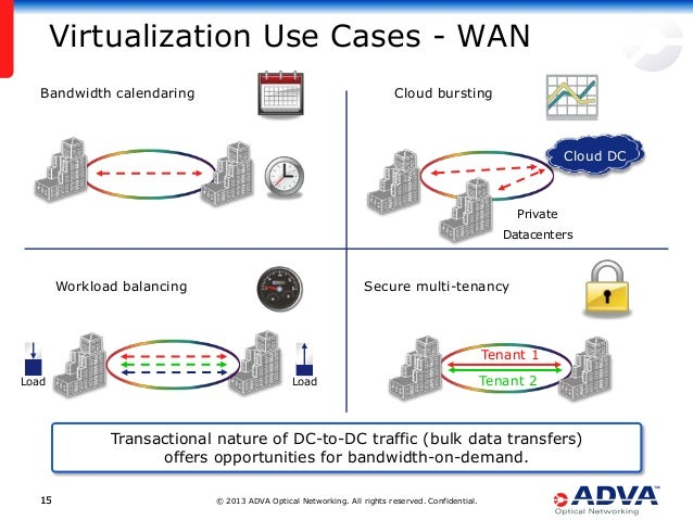 © 2013 ADVA Optical Networking. All rights reserved. Confidential.1515 Virtualization Use Cases - WAN Bandwidth calendarin...