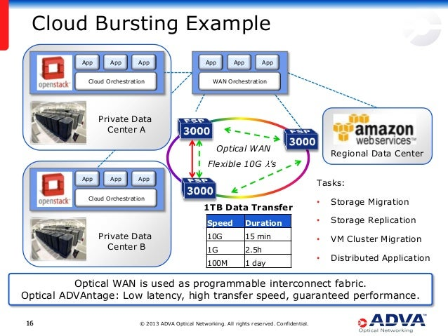 © 2013 ADVA Optical Networking. All rights reserved. Confidential.1616 Cloud Bursting Example Tasks: • Storage Migration •...