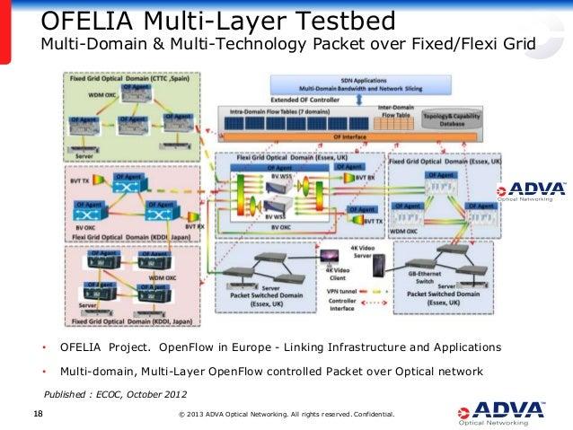 © 2013 ADVA Optical Networking. All rights reserved. Confidential.1818 OFELIA Multi-Layer Testbed Multi-Domain & Multi-Tec...