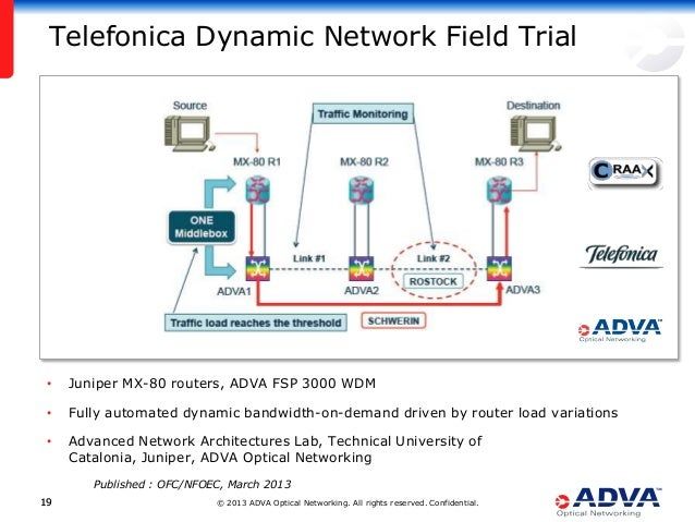 © 2013 ADVA Optical Networking. All rights reserved. Confidential.1919 Telefonica Dynamic Network Field Trial • Juniper MX...