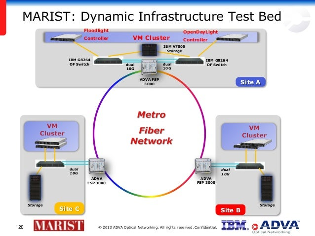 © 2013 ADVA Optical Networking. All rights reserved. Confidential.2020 MARIST: Dynamic Infrastructure Test Bed VM Cluster ...