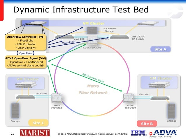 © 2013 ADVA Optical Networking. All rights reserved. Confidential.2121 VM Cluster Dynamic Infrastructure Test Bed ADVA FSP...