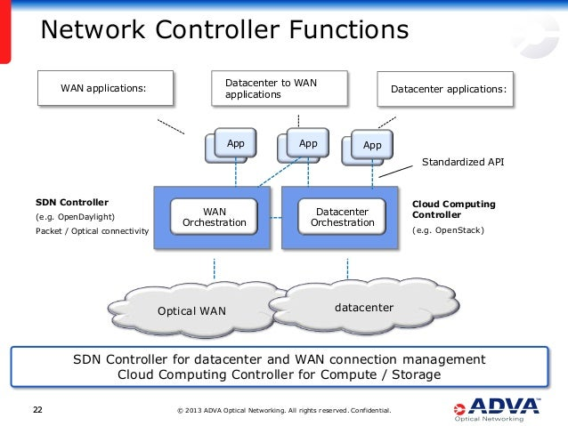 © 2013 ADVA Optical Networking. All rights reserved. Confidential.2222 Network Controller Functions SDN Controller (e.g. O...