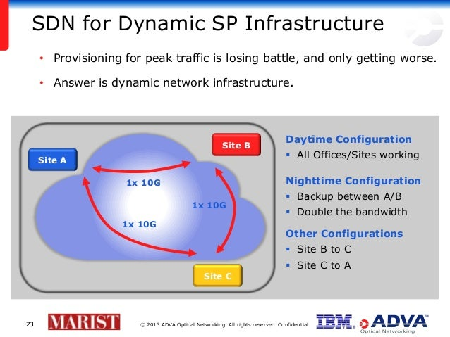 © 2013 ADVA Optical Networking. All rights reserved. Confidential.2323 SDN for Dynamic SP Infrastructure • Provisioning fo...