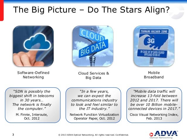 © 2013 ADVA Optical Networking. All rights reserved. Confidential.33 The Big Picture – Do The Stars Align? Software-Define...