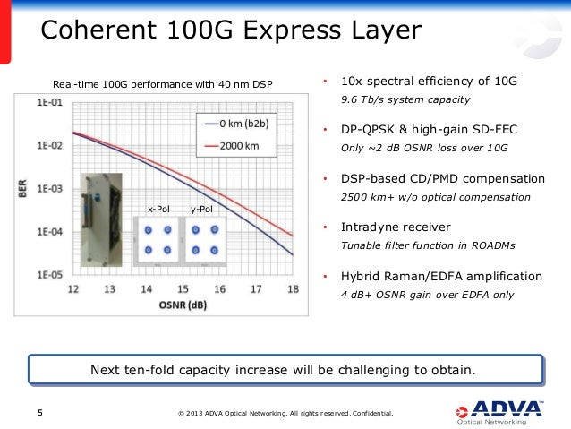 © 2013 ADVA Optical Networking. All rights reserved. Confidential.55 Coherent 100G Express Layer Next ten-fold capacity in...