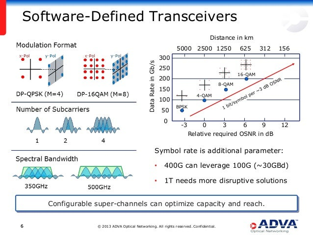 © 2013 ADVA Optical Networking. All rights reserved. Confidential.66 Software-Defined Transceivers Configurable super-chan...