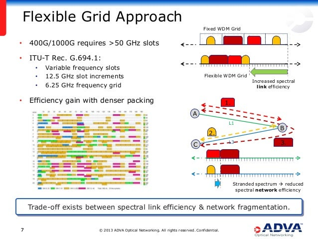 © 2013 ADVA Optical Networking. All rights reserved. Confidential.77 Flexible Grid Approach • 400G/1000G requires >50 GHz ...