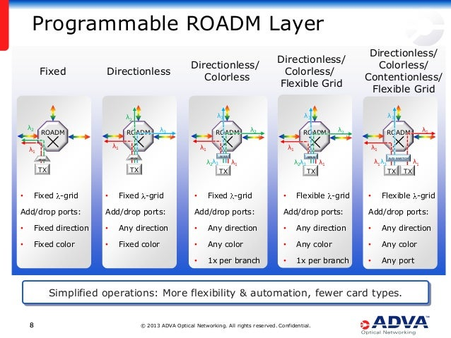 © 2013 ADVA Optical Networking. All rights reserved. Confidential.88 Programmable ROADM Layer Simplified operations: More ...