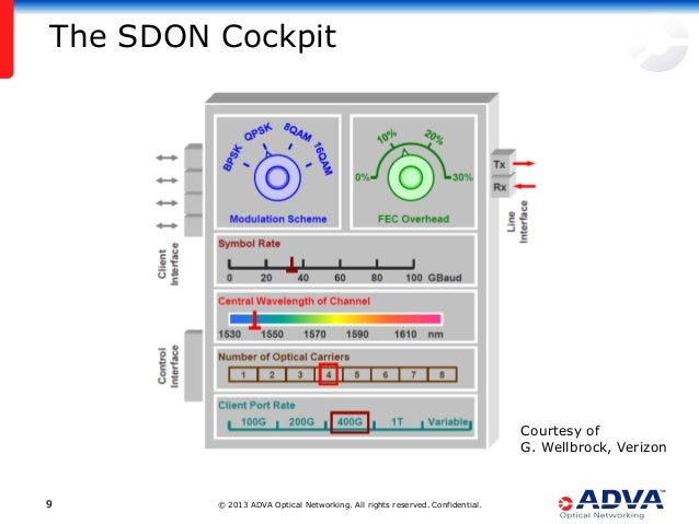 © 2013 ADVA Optical Networking. All rights reserved. Confidential.99 The SDON Cockpit Courtesy of G. Wellbrock, Verizon