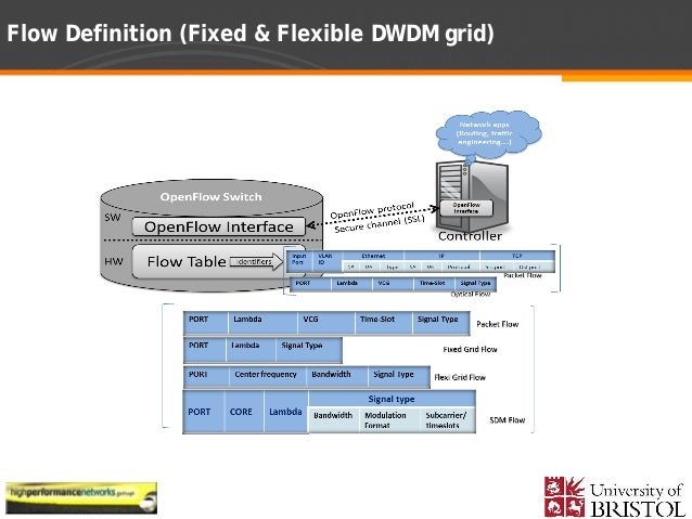 defining bandwidth and the key features of dwdm networks Dense wavelength division multiplexing  key dwdm system  forecasts of the amount of bandwidth capacity needed for networks were calculated on the.
