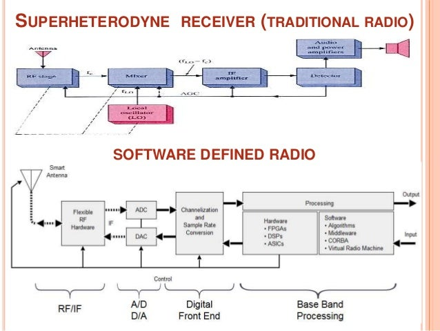 software defined radio The author makes a review of the sdr (software defined radio) technology, including hardware schemes and application fields a low performance device is presented and several tests are executed with it using free software with the acquired experience, sdr employment opportunities are identified for low-cost.
